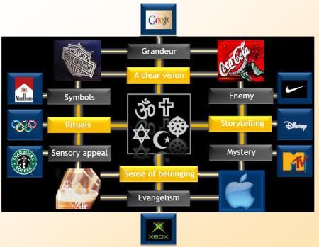 buyology2